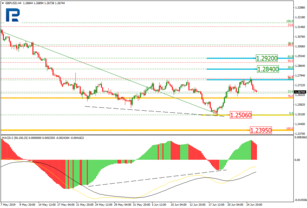 Fibonacci Retracements Analysis 26.06.2019 (GBPUSD, EURJPY)