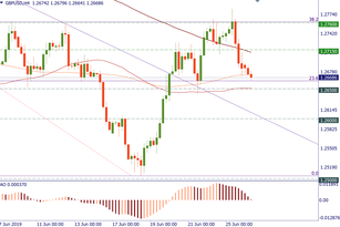 GBP/USD failed at resistance