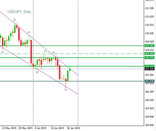 USD/JPY  has been trying to break above the trendline