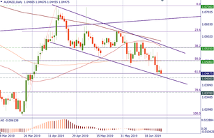 AUD/NZD looks vulnerable