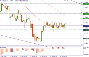 AUD/CAD: the range is about to break