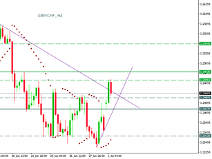 GBP/CHF couldn't break the resistance