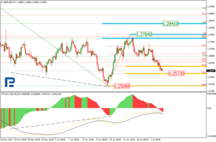 Fibonacci Retracements Analysis 03.07.2019 (GBPUSD, EURJPY)