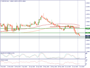 GBP/NZD is near the support