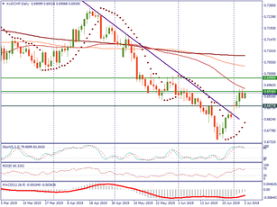 AUD/CHF may consolidate