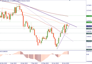 AUD/USD reached an obstacle