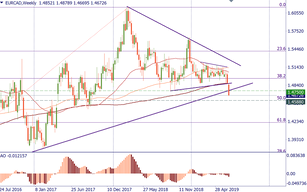 EUR/CAD: more downside ahead