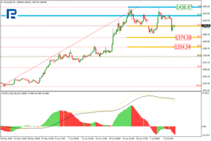 Fibonacci Retracements Analysis 08.07.2019 (GOLD, USDCHF)