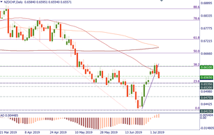 NZD/CHF: bears remain active
