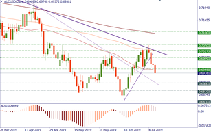 AUD/USD: bears are still in charge