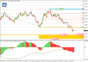 Fibonacci Retracements Analysis 10.07.2019 (GBPUSD, EURJPY)