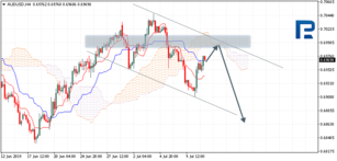Ichimoku Cloud Analysis 11.07.2019 (AUDUSD, NZDUSD, USDCAD)
