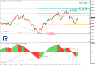 Fibonacci Retracements Analysis 11.07.2019 (AUDUSD, USDCAD)
