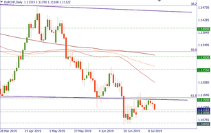 EUR/CHF is still in trouble