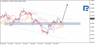 Ichimoku Cloud Analysis 12.07.2019 (AUDUSD, NZDUSD, USDCAD)