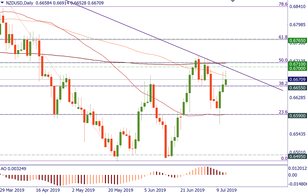 NZD/USD: upside won't be easy