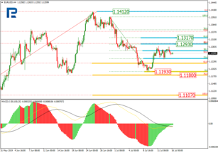 Fibonacci Retracements Analysis 16.07.2019 (EURUSD, USDJPY)