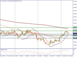 AUD/CAD touched resistance