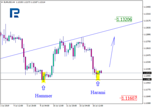 Japanese Candlesticks Analysis 16.07.2019 (EURUSD, USDJPY)
