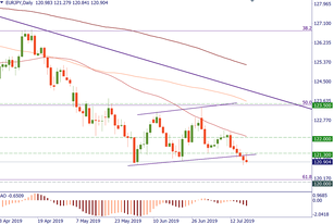 EUR/JPY: the trend is bearish