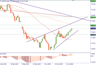 NZD/JPY: watch the resistance