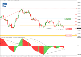 Fibonacci Retracements Analysis 23.07.2019 (EURUSD, USDJPY)