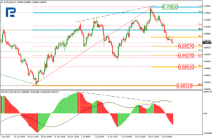 Fibonacci Retracements Analysis 25.07.2019 (AUDUSD, USDCAD)