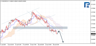 Ichimoku Cloud Analysis 25.07.2019 (AUDUSD, NZDUSD, USDCAD)