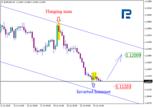 Japanese Candlesticks Analysis 25.07.2019 (EURUSD, USDJPY)