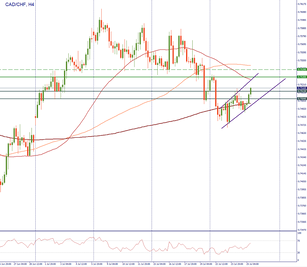 CAD/CHF has been moving to resistance