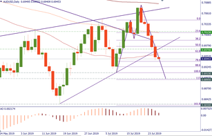 AUD/USD: more downside?