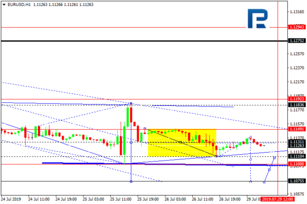 Forex Usd Rub Scalping With