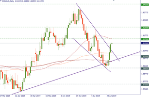 EUR/AUD remained in an uptrend