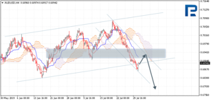 Ichimoku Cloud Analysis 31.07.2019 (AUDUSD, NZDUSD, USDCAD)