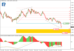 Fibonacci Retracements Analysis 31.07.2019 (GBPUSD, EURJPY)