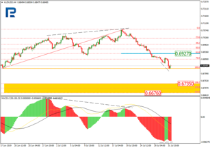 Fibonacci Retracements Analysis 01.08.2019 (AUDUSD, USDCAD)
