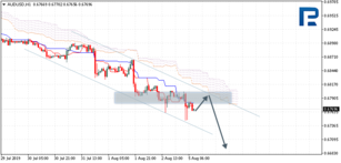 Ichimoku Cloud Analysis 05.08.2019 (AUDUSD, NZDUSD, USDCAD)