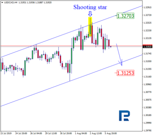 Japanese Candlesticks Analysis 06.08.2019 (USDCAD, AUDUSD)