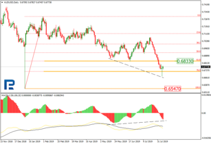 Fibonacci Retracements Analysis 08.08.2019 (AUDUSD, USDCAD)