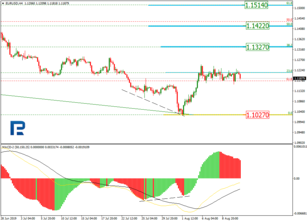 Fibonacci Retracements Analysis 13.08.2019 (EURUSD, USDJPY)