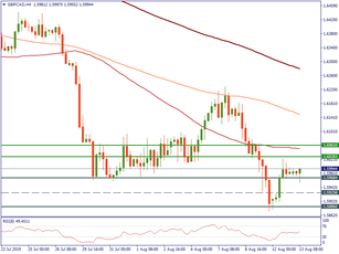 GBPCAD has been consolidating