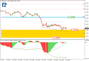 Fibonacci Retracements Analysis 14.08.2019 (GBPUSD, EURJPY)