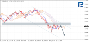 Ichimoku Cloud Analysis 15.08.2019 (AUDUSD, NZDUSD, USDCAD)