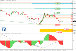 Fibonacci Retracements Analysis 20.08.2019 (EURUSD, USDJPY)