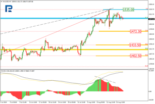 Fibonacci Retracement Analysis 19.08.2019 (GOLD, USDCHF)