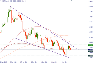 USD/TRY may return to lows