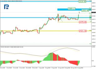 Fibonacci Retracements Analysis 26.08.2019 (GOLD, USDCHF)