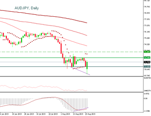 AUDJPY is moving to the resistance