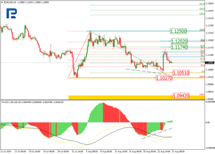 Fibonacci Retracements Analysis 27.08.2019 (EURUSD, USDJPY)