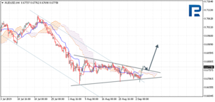 Ichimoku Cloud Analysis 04.09.2019 (AUDUSD, NZDUSD, USDCAD)